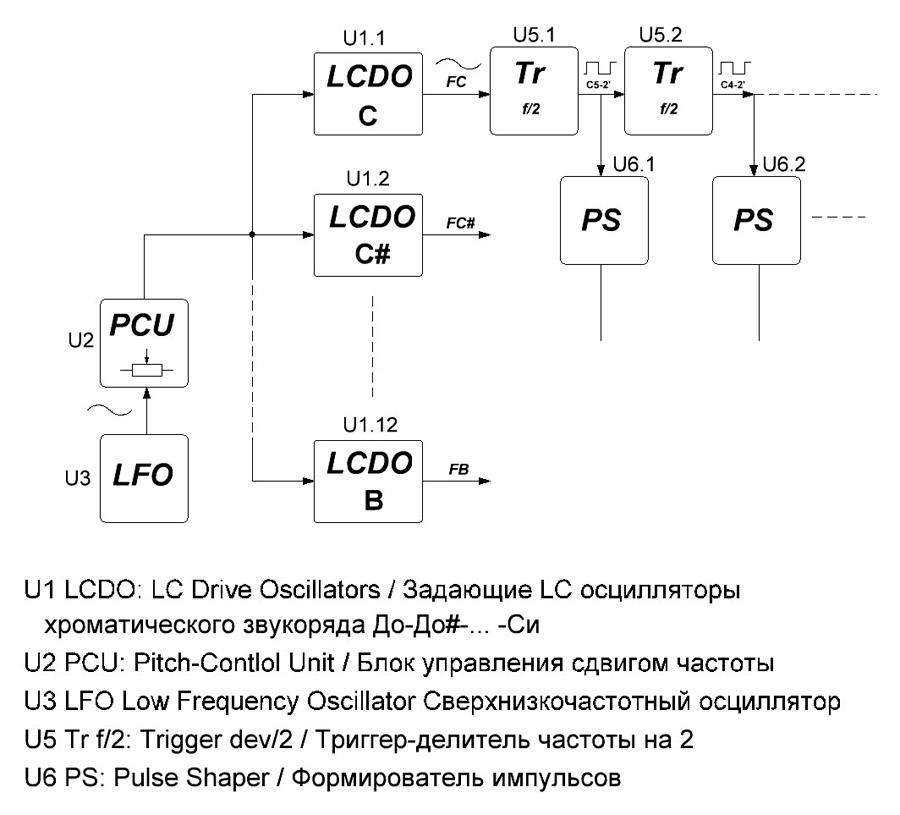 Фрагмент структурной схемы ГДБ